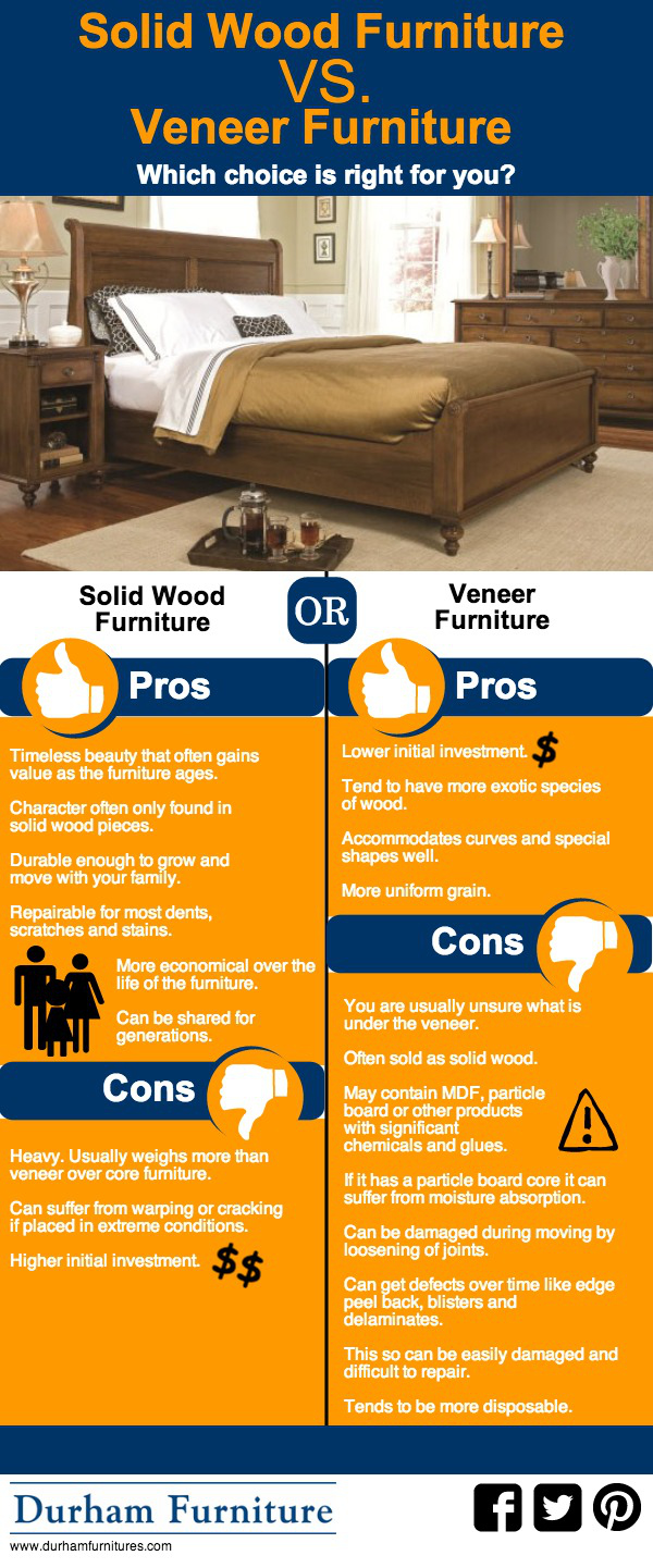 Furniture Buying Infographic, Solid Wood Vs Veneer Furniture, Solid Wood  Furniture